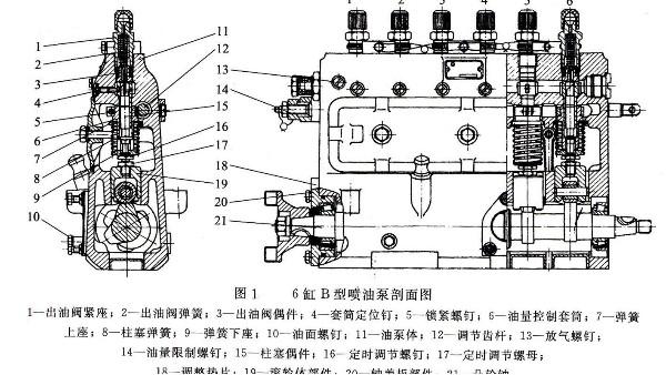 发电机 B型喷油泵的构造及特点