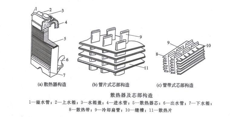 散热器及芯部构造