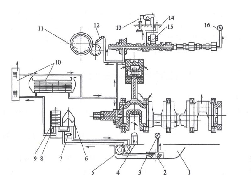 柴油机润滑系统示意图