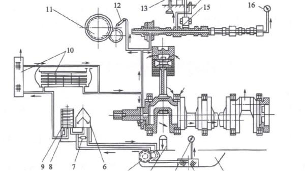 柴油发电机 润滑系统构造介绍