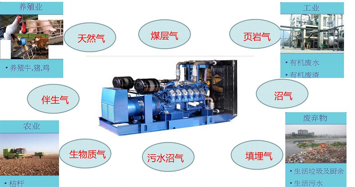 燃气发电机组的应用领域
