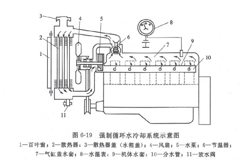 强制循环水冷却系统