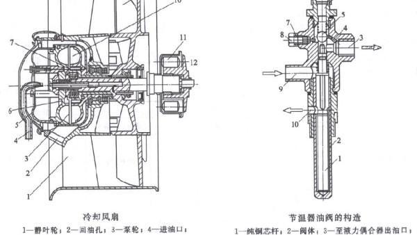 潍柴发电机组中风冷系统的强度调节