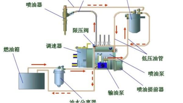 发电机-----柱塞式喷油泵的工作原理