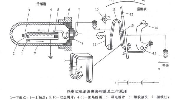 柴油发电机 机油压力表与机油温度表原理