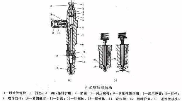 柴油发电机-孔式喷油器的工作原理
