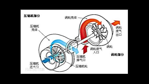 柴油发电机增压方式有几种