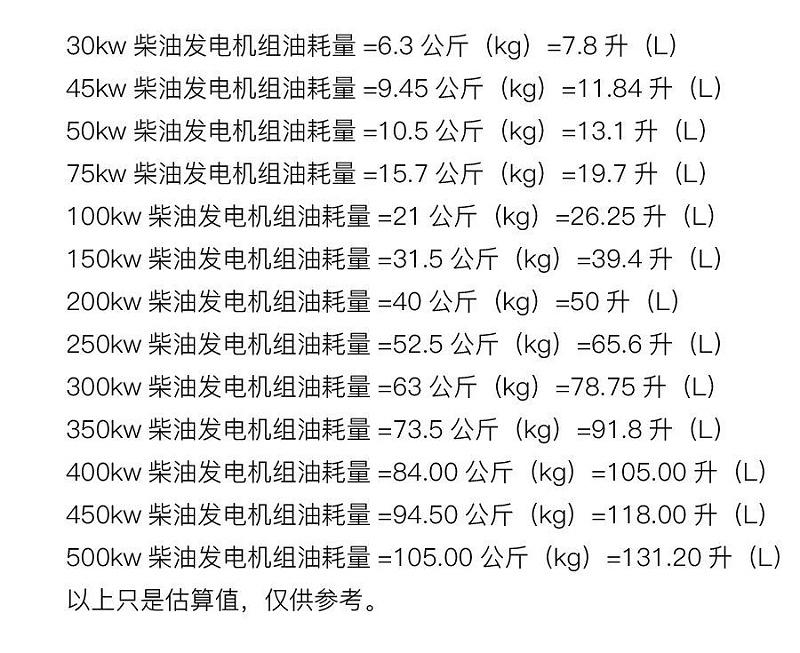 潍柴发电机油耗参照表
