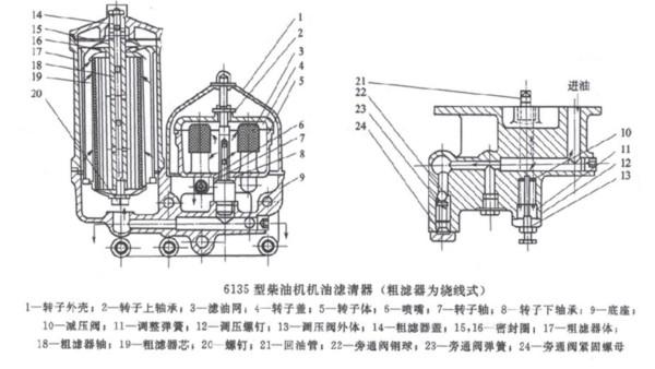 柴油发电机组中机油滤清器的作用及工作原理